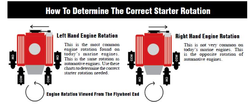 Rotation on Volvo Boat Diesel Engine Manuals